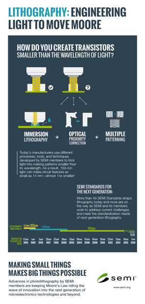 Infographic Lithography Innovations